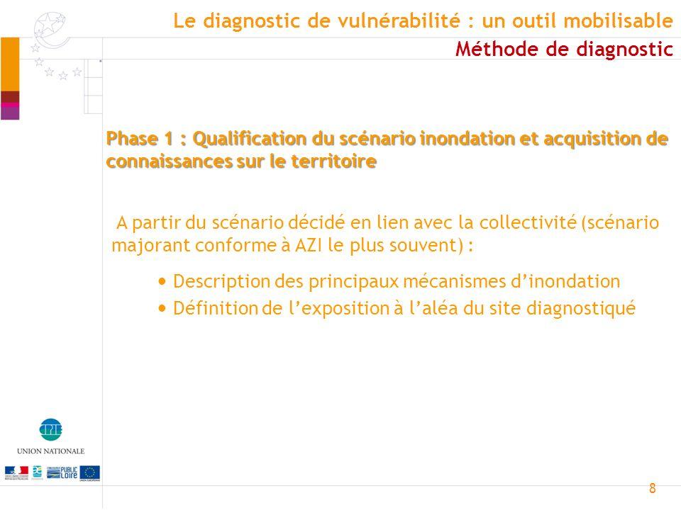 8 Phase 1 : Qualification du scénario inondation et acquisition de connaissances sur le territoire Définition de lexposition à laléa du site diagnosti
