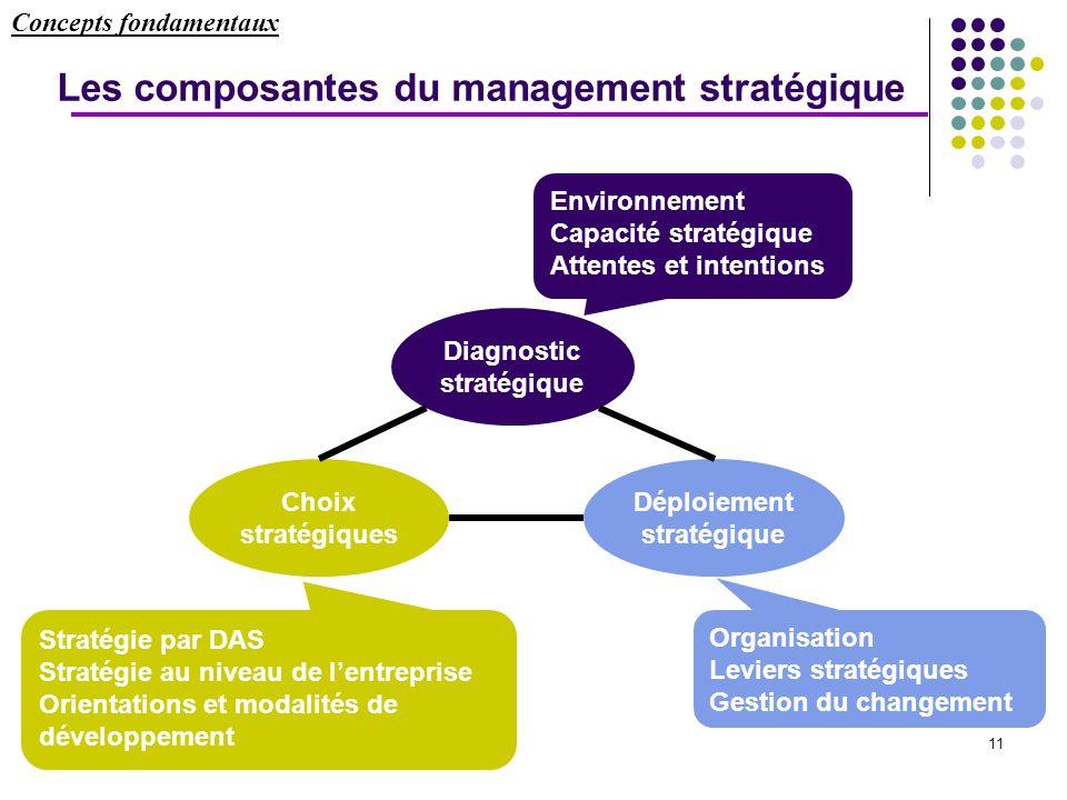 11 Les composantes du management stratégique Diagnostic stratégique Déploiement stratégique Choix stratégiques Organisation Leviers stratégiques Gesti