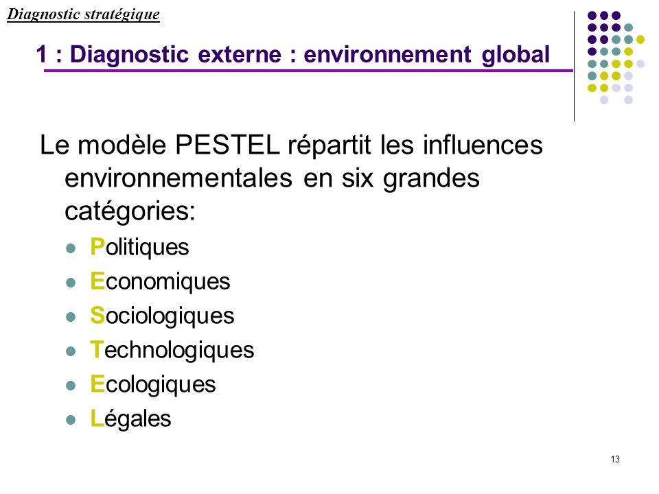 13 Le modèle PESTEL répartit les influences environnementales en six grandes catégories: Politiques Economiques Sociologiques Technologiques Ecologiqu
