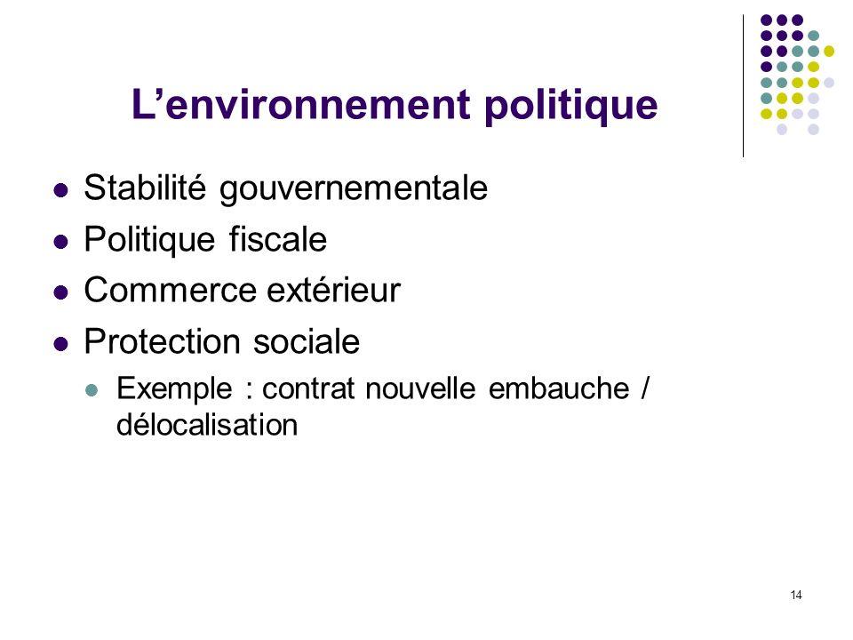 14 Stabilité gouvernementale Politique fiscale Commerce extérieur Protection sociale Exemple : contrat nouvelle embauche / délocalisation Lenvironneme