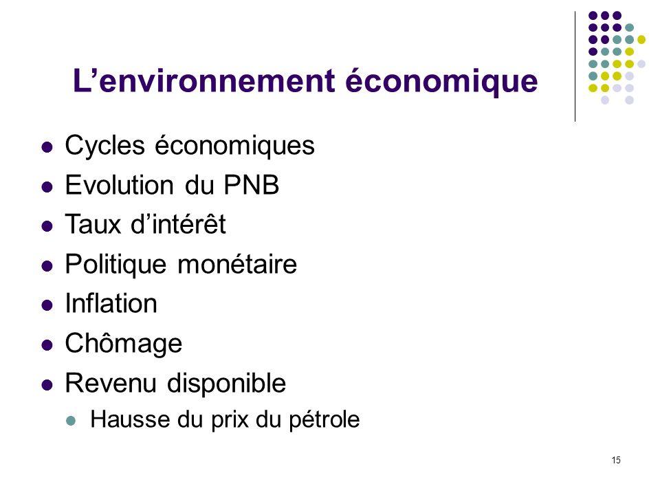 15 Cycles économiques Evolution du PNB Taux dintérêt Politique monétaire Inflation Chômage Revenu disponible Hausse du prix du pétrole Lenvironnement