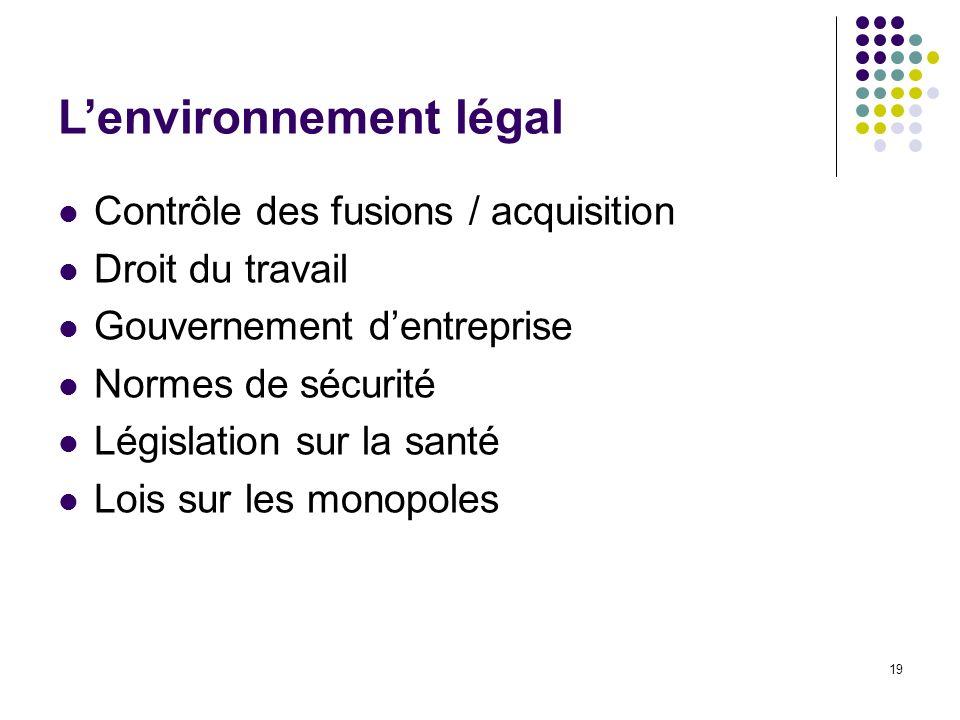 19 Lenvironnement légal Contrôle des fusions / acquisition Droit du travail Gouvernement dentreprise Normes de sécurité Législation sur la santé Lois