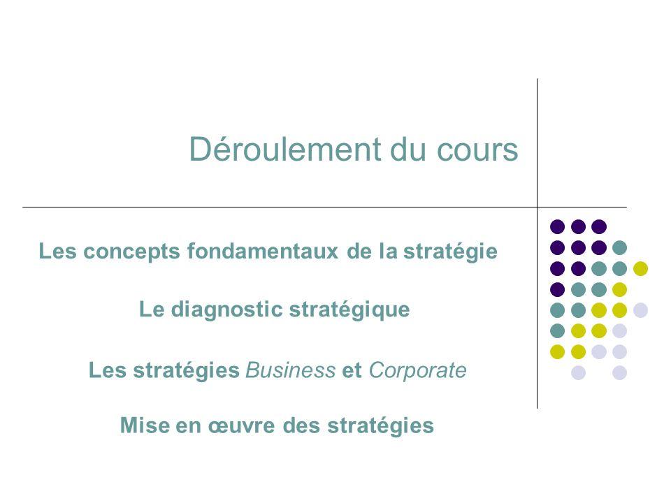 Déroulement du cours Le diagnostic stratégique Les stratégies Business et Corporate Mise en œuvre des stratégies Les concepts fondamentaux de la strat