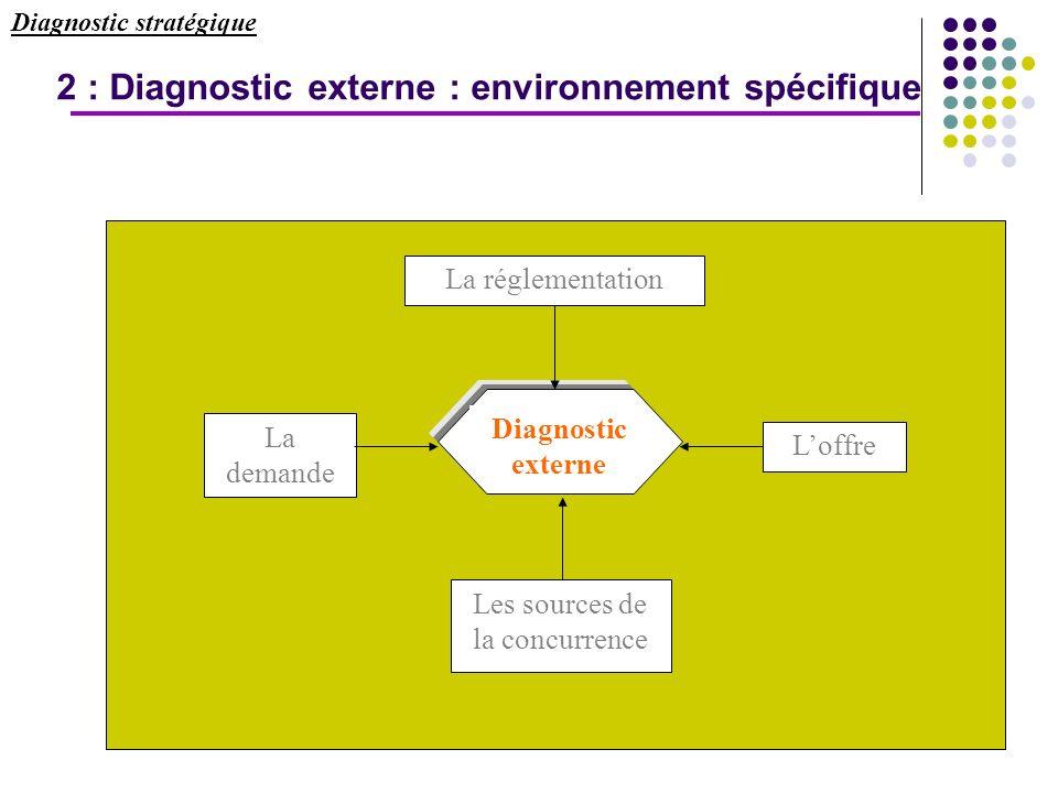 20 Diagnostic stratégique La demande Loffre Diagnostic externe Les sources de la concurrence La réglementation 2 : Diagnostic externe : environnement