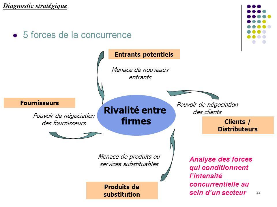 22 5 forces de la concurrence Diagnostic stratégique Rivalité entre firmes Pouvoir de négociation des fournisseurs Pouvoir de négociation des clients