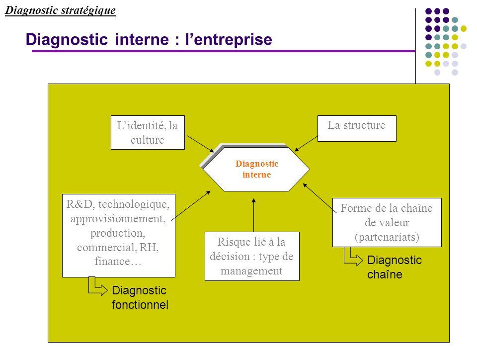 25 Diagnostic stratégique Lidentité, la culture La structure Diagnostic interne R&D, technologique, approvisionnement, production, commercial, RH, fin