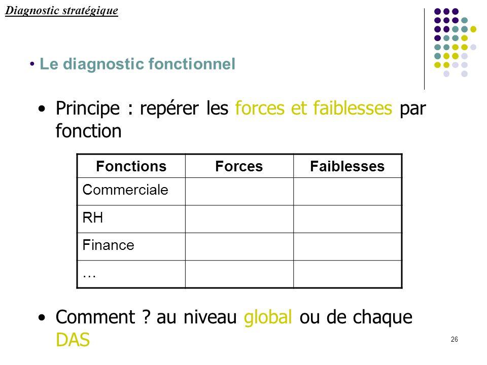26 Le diagnostic fonctionnel Principe : repérer les forces et faiblesses par fonction Comment ? au niveau global ou de chaque DAS FonctionsForcesFaibl