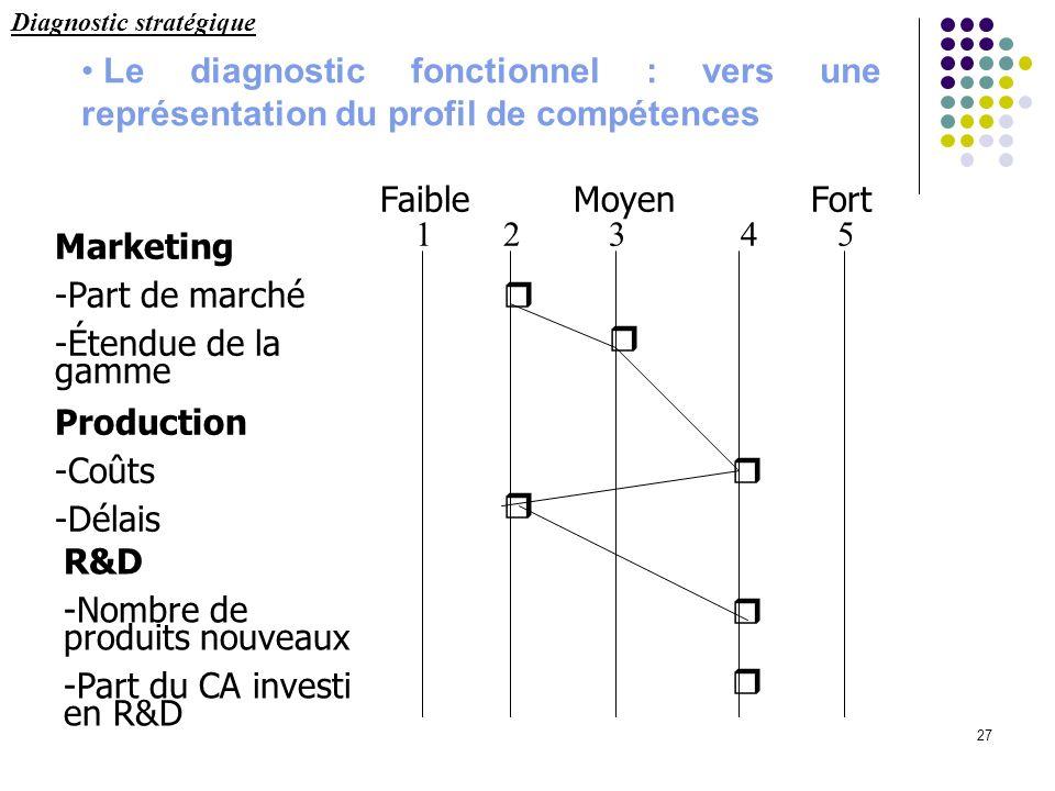 27 Le diagnostic fonctionnel : vers une représentation du profil de compétences Marketing -Part de marché -Étendue de la gamme Production -Coûts -Déla