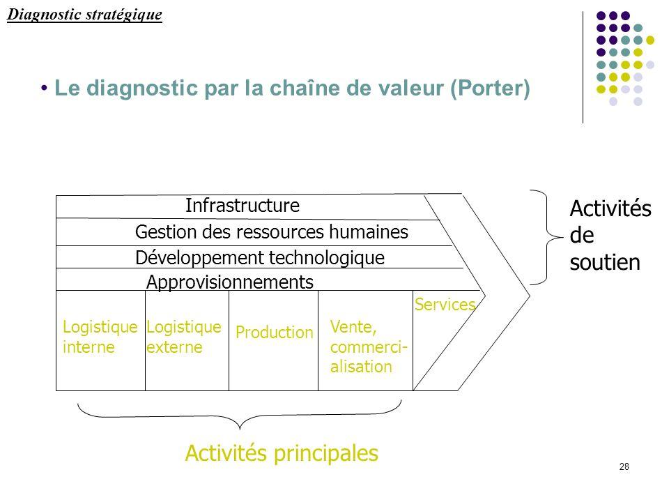 28 Le diagnostic par la chaîne de valeur (Porter) Infrastructure Gestion des ressources humaines Développement technologique Approvisionnements Logist