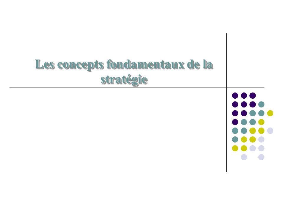 34 La matrice générique Vision simultanée des DAS gestion de portefeuille DAS Phare DAS Problème DAS Rentier DAS Passé + atouts de lentreprise _ + Attraits de lenvironnement _ Stratégies corporate