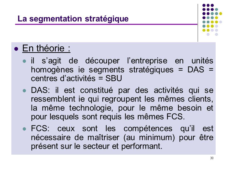 30 La segmentation stratégique En théorie : il sagit de découper lentreprise en unités homogènes ie segments stratégiques = DAS = centres dactivités =