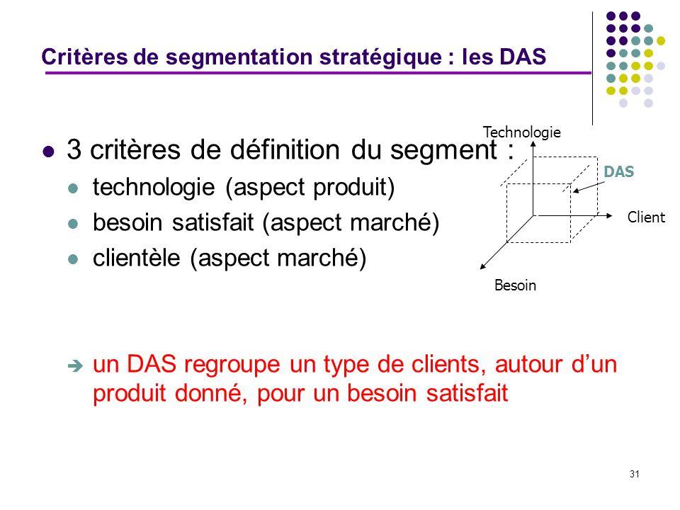31 Critères de segmentation stratégique : les DAS 3 critères de définition du segment : technologie (aspect produit) besoin satisfait (aspect marché)