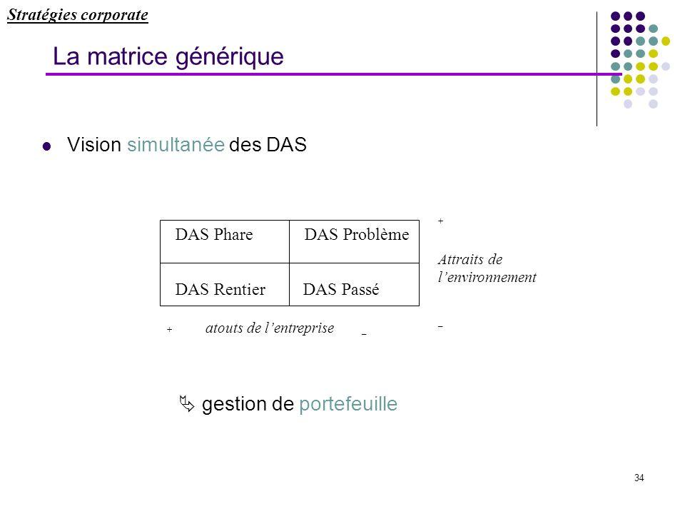34 La matrice générique Vision simultanée des DAS gestion de portefeuille DAS Phare DAS Problème DAS Rentier DAS Passé + atouts de lentreprise _ + Att