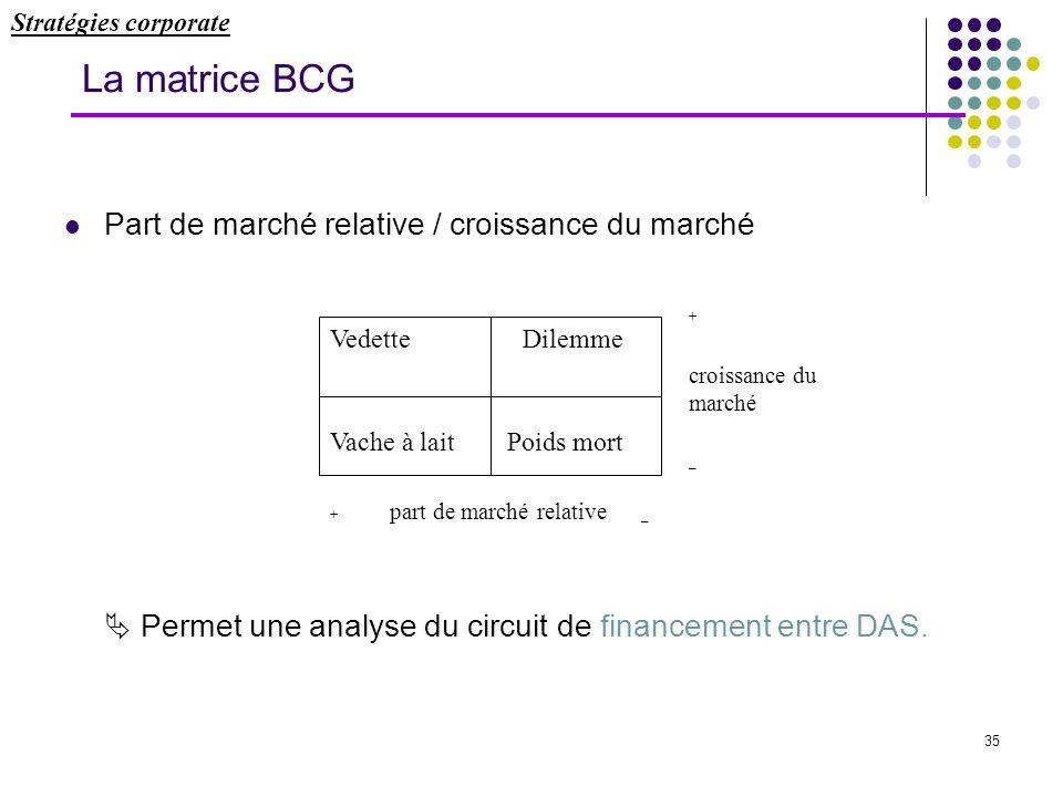 35 La matrice BCG Part de marché relative / croissance du marché Permet une analyse du circuit de financement entre DAS. Vedette Dilemme Vache à lait