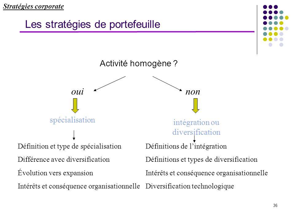 36 Les stratégies de portefeuille Activité homogène ? ouinon spécialisation intégration ou diversification Définition et type de spécialisation Différ