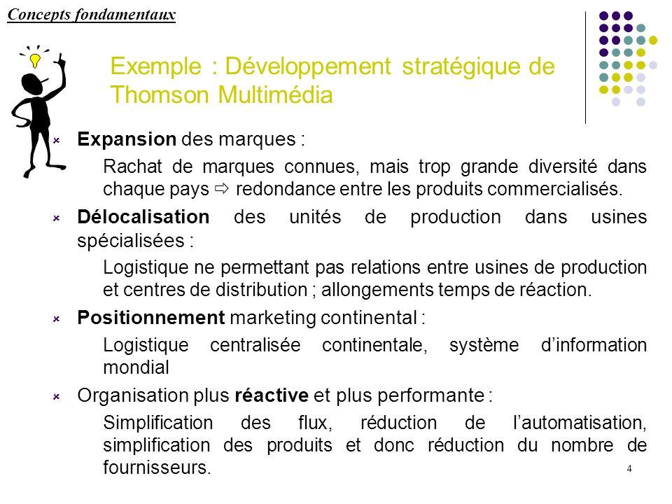 4 Exemple : Développement stratégique de Thomson Multimédia Expansion des marques : Rachat de marques connues, mais trop grande diversité dans chaque
