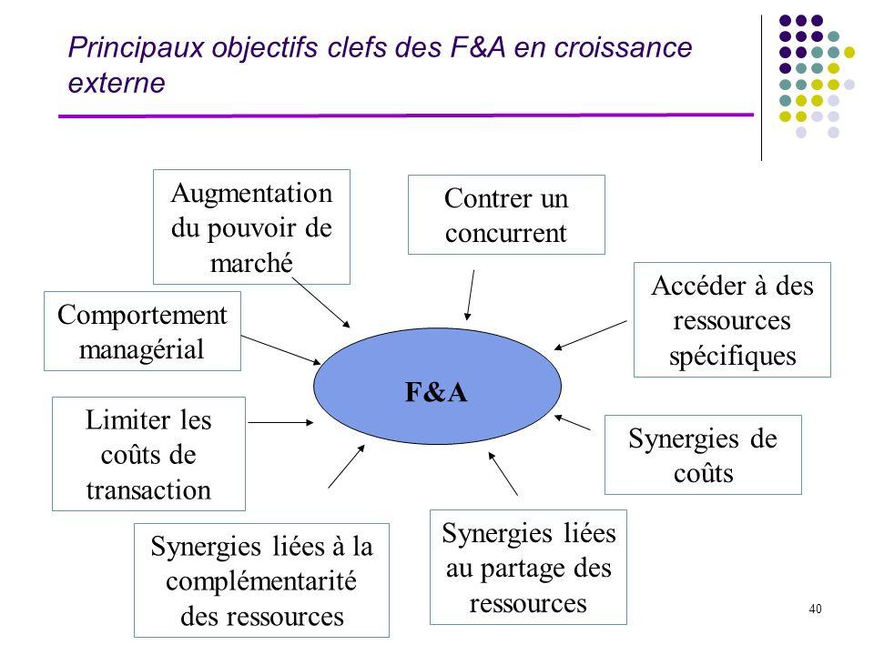 40 Principaux objectifs clefs des F&A en croissance externe F&A Augmentation du pouvoir de marché Contrer un concurrent Accéder à des ressources spéci