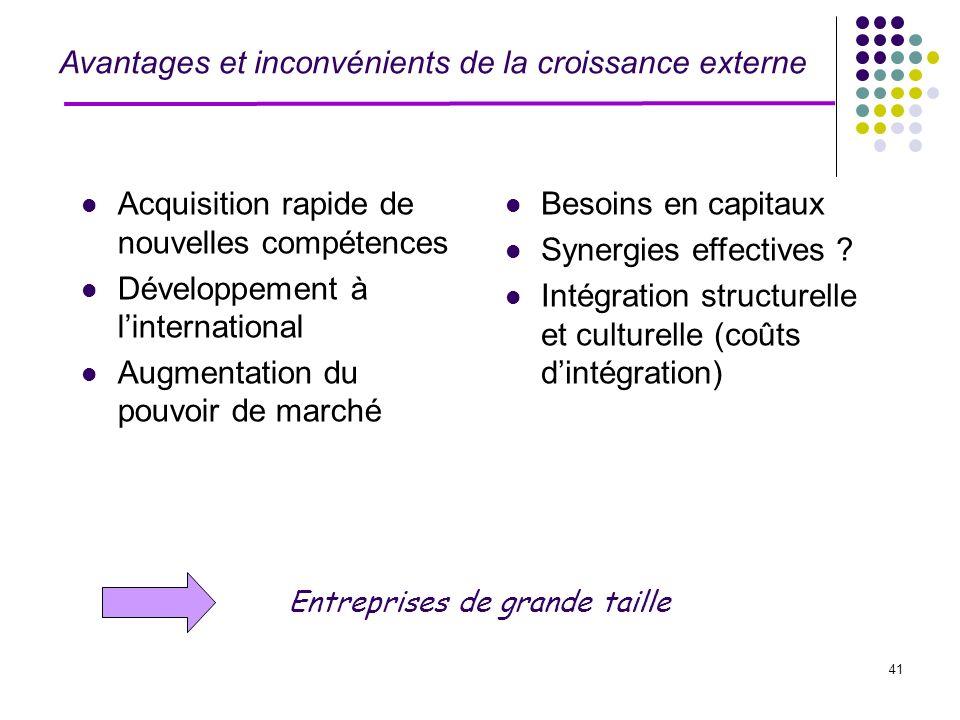 41 Avantages et inconvénients de la croissance externe Acquisition rapide de nouvelles compétences Développement à linternational Augmentation du pouv
