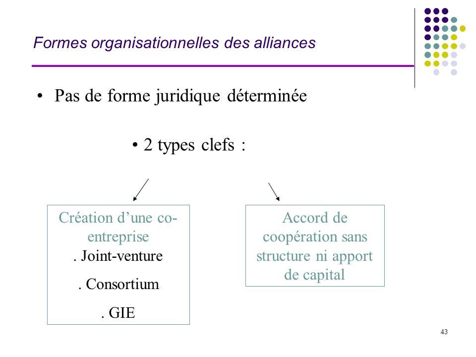 43 Formes organisationnelles des alliances Pas de forme juridique déterminée 2 types clefs : Création dune co- entreprise. Joint-venture. Consortium.