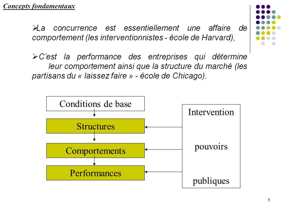 9 La concurrence est essentiellement une affaire de comportement (les interventionnistes - école de Harvard), Cest la performance des entreprises qui