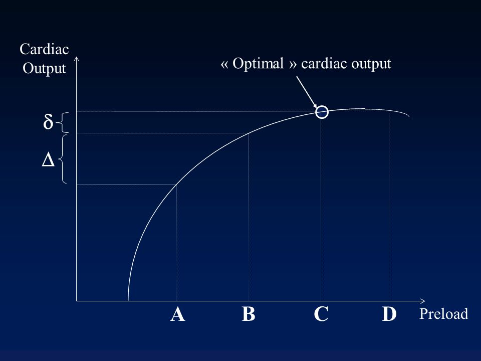 Cardiac Output Preload AB CD « Optimal » cardiac output