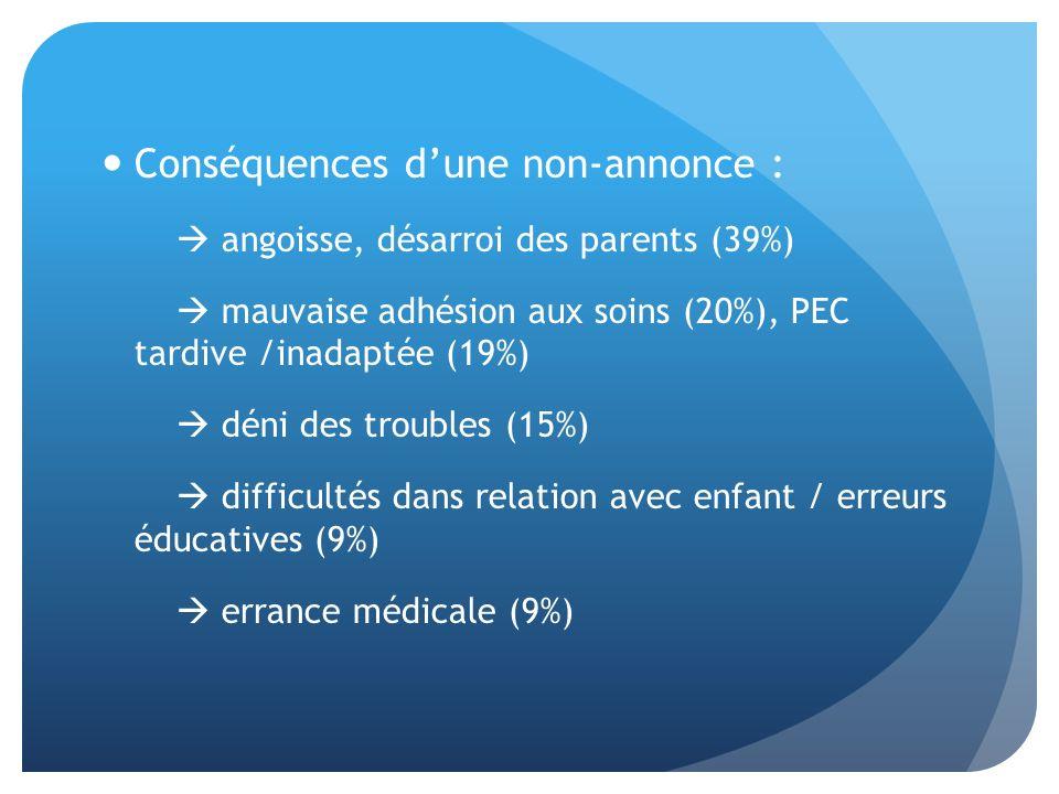 Conséquences dune non-annonce : angoisse, désarroi des parents (39%) mauvaise adhésion aux soins (20%), PEC tardive /inadaptée (19%) déni des troubles (15%) difficultés dans relation avec enfant / erreurs éducatives (9%) errance médicale (9%)