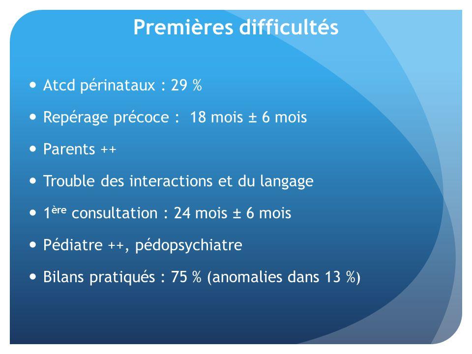 Premières difficultés Atcd périnataux : 29 % Repérage précoce : 18 mois ± 6 mois Parents ++ Trouble des interactions et du langage 1 ère consultation : 24 mois ± 6 mois Pédiatre ++, pédopsychiatre Bilans pratiqués : 75 % (anomalies dans 13 % )