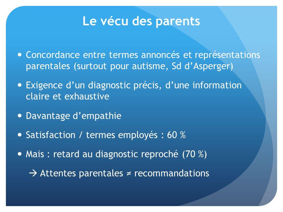 Le vécu des parents Concordance entre termes annoncés et représentations parentales (surtout pour autisme, Sd dAsperger) Exigence dun diagnostic précis, dune information claire et exhaustive Davantage dempathie Satisfaction / termes employés : 60 % Mais : retard au diagnostic reproché (70 %) Attentes parentales recommandations