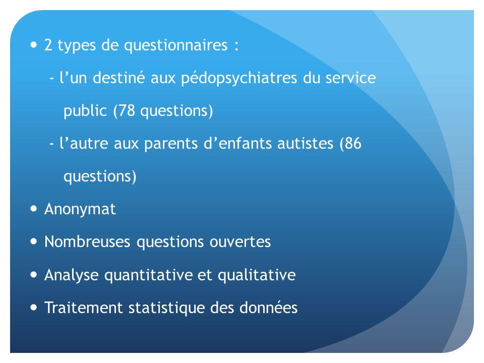 2 types de questionnaires : - lun destiné aux pédopsychiatres du service public (78 questions) - lautre aux parents denfants autistes (86 questions) Anonymat Nombreuses questions ouvertes Analyse quantitative et qualitative Traitement statistique des données