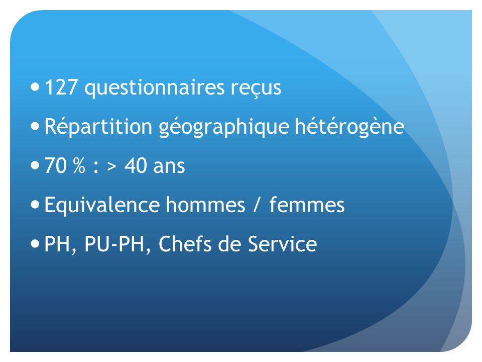 127 questionnaires reçus Répartition géographique hétérogène 70 % : > 40 ans Equivalence hommes / femmes PH, PU-PH, Chefs de Service