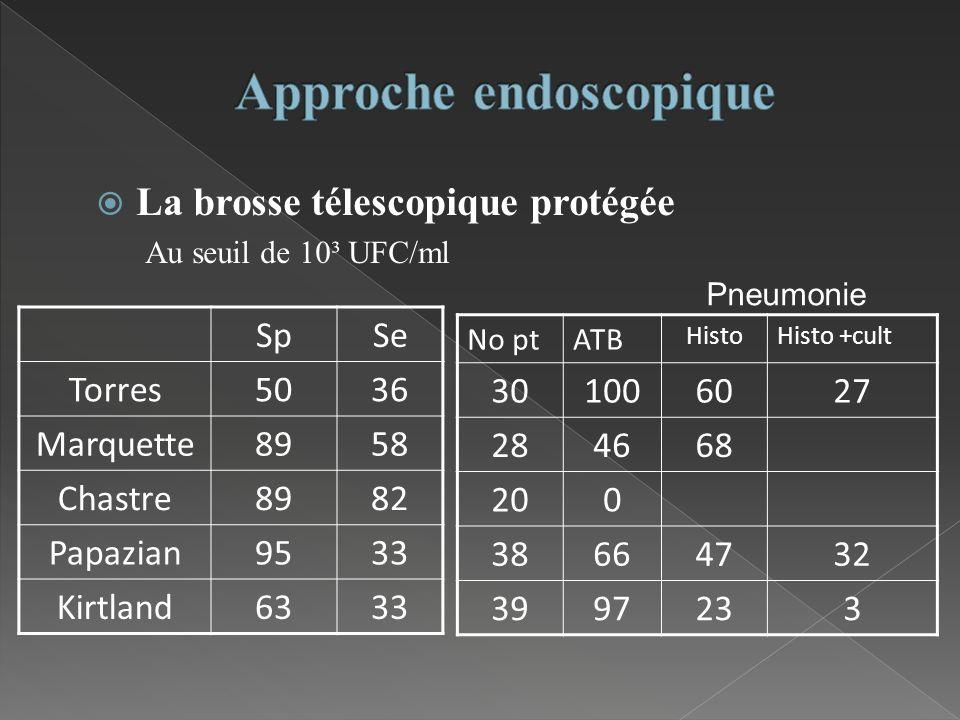 La brosse télescopique protégée Au seuil de 10³ UFC/ml SpSe Torres5036 Marquette8958 Chastre8982 Papazian9533 Kirtland6333 No ptATB HistoHisto +cult 3