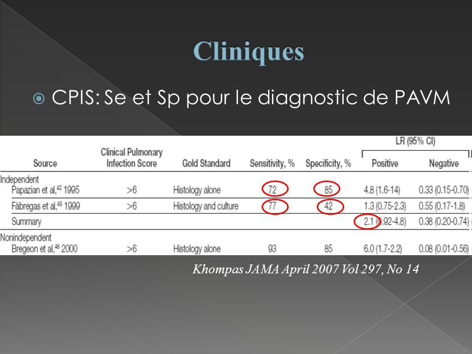 CPIS: Se et Sp pour le diagnostic de PAVM Khompas JAMA April 2007 Vol 297, No 14