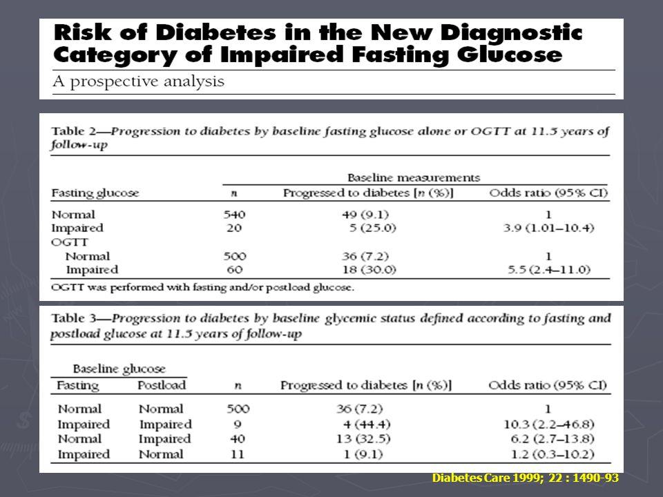 Diabetes Care 1999; 22 : 1490-93