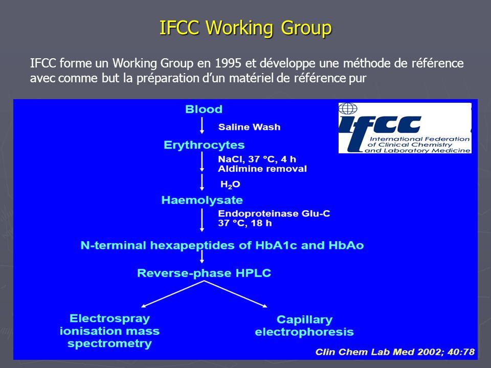 IFCC Working Group IFCC forme un Working Group en 1995 et développe une méthode de référence avec comme but la préparation dun matériel de référence p
