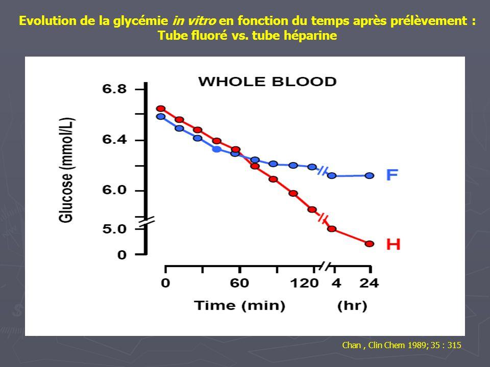 Evolution de la glycémie in vitro en fonction du temps après prélèvement : Tube fluoré vs. tube héparine Chan, Clin Chem 1989; 35 : 315