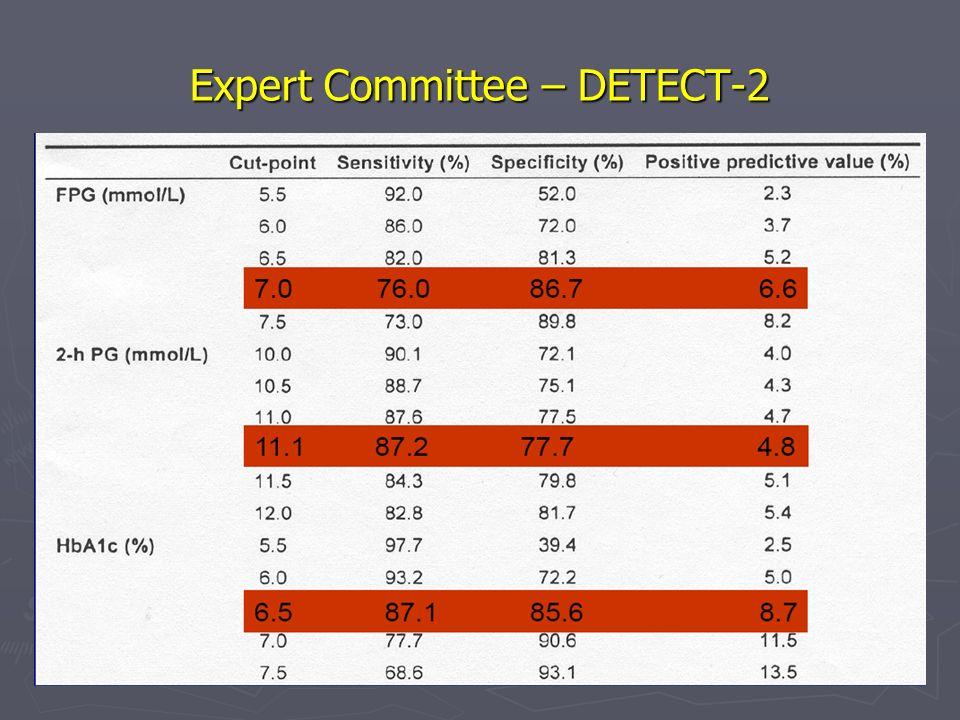 Expert Committee – DETECT-2