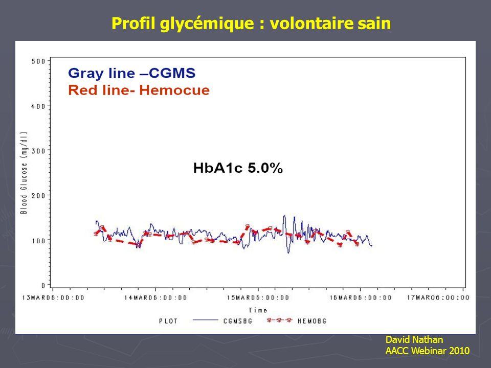 Profil glycémique Diabète de type 2Diabète de type 1 David Nathan AACC Webinar 2010