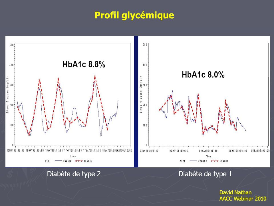 Glycémie HGPO 2h.