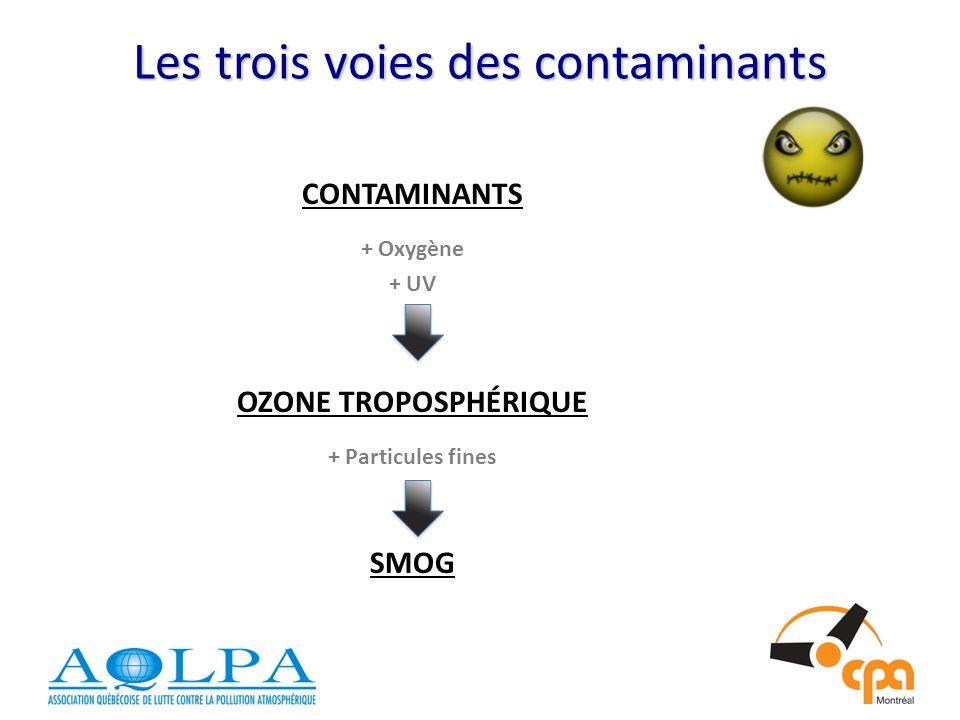 Les trois voies des contaminants CONTAMINANTS + Oxygène + UV OZONE TROPOSPHÉRIQUE + Particules fines SMOG