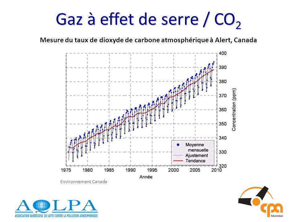 Gaz à effet de serre / CO 2 Mesure du taux de dioxyde de carbone atmosphérique à Alert, Canada Environnement Canada