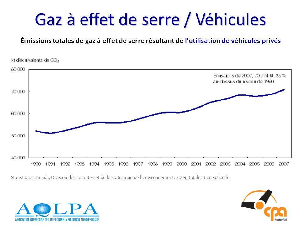 Gaz à effet de serre / Véhicules Émissions totales de gaz à effet de serre résultant de l utilisation de véhicules privés Statistique Canada, Division des comptes et de la statistique de l environnement, 2009, totalisation spéciale.