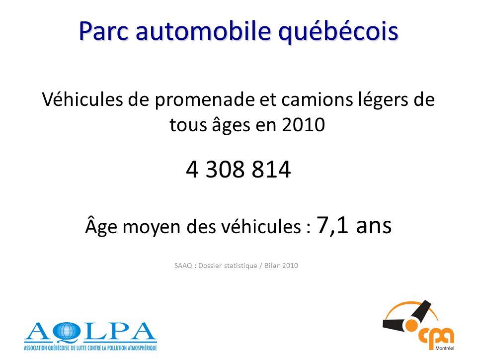 Parc automobile québécois Véhicules de promenade et camions légers de tous âges en 2010 4 308 814 Âge moyen des véhicules : 7,1 ans SAAQ : Dossier statistique / Bilan 2010