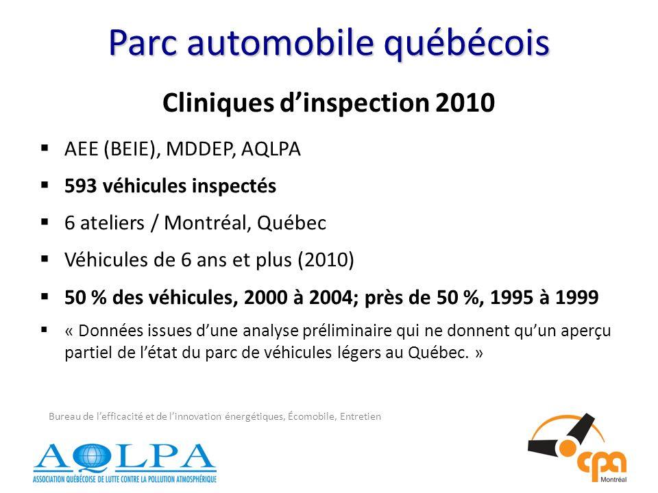 Parc automobile québécois Cliniques dinspection 2010 AEE (BEIE), MDDEP, AQLPA 593 véhicules inspectés 6 ateliers / Montréal, Québec Véhicules de 6 ans et plus (2010) 50 % des véhicules, 2000 à 2004; près de 50 %, 1995 à 1999 « Données issues dune analyse préliminaire qui ne donnent quun aperçu partiel de létat du parc de véhicules légers au Québec.
