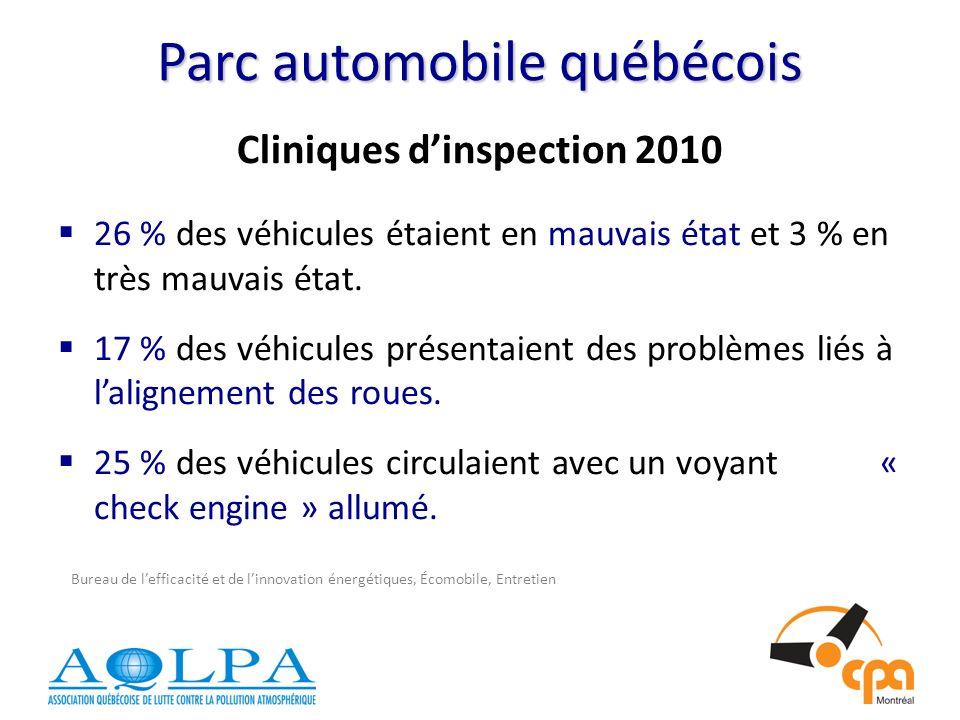 Parc automobile québécois Cliniques dinspection 2010 26 % des véhicules étaient en mauvais état et 3 % en très mauvais état.