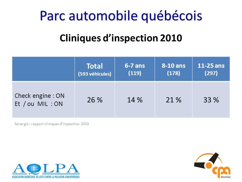 Parc automobile québécois Cliniques dinspection 2010 Total (593 véhicules) 6-7 ans (119) 8-10 ans (178) 11-25 ans (297) Check engine : ON Et / ou MIL : ON 26 %14 %21 %33 % Senergis : rapport cliniques dinspection 2010