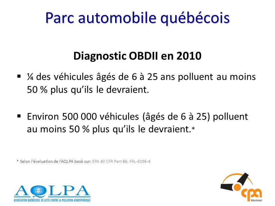 Parc automobile québécois Diagnostic OBDII en 2010 ¼ des véhicules âgés de 6 à 25 ans polluent au moins 50 % plus quils le devraient.