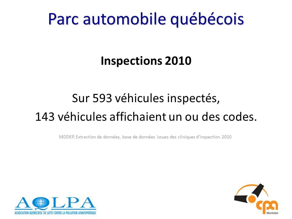 Parc automobile québécois Inspections 2010 Sur 593 véhicules inspectés, 143 véhicules affichaient un ou des codes.