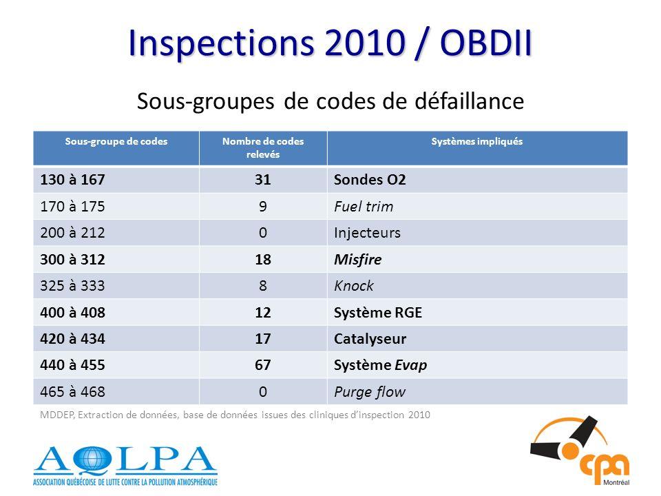 Inspections 2010 / OBDII Sous-groupes de codes de défaillance Sous-groupe de codesNombre de codes relevés Systèmes impliqués 130 à 16731Sondes O2 170 à 1759Fuel trim 200 à 2120Injecteurs 300 à 31218Misfire 325 à 3338Knock 400 à 40812Système RGE 420 à 43417Catalyseur 440 à 45567Système Evap 465 à 4680Purge flow MDDEP, Extraction de données, base de données issues des cliniques dinspection 2010