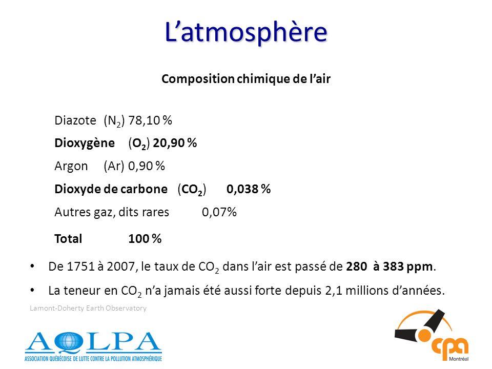 Composition chimique de lair Diazote(N 2 )78,10 % Dioxygène(O 2 )20,90 % Argon(Ar)0,90 % Dioxyde de carbone (CO 2 )0,038 % Autres gaz, dits rares0,07% Total100 % De 1751 à 2007, le taux de CO 2 dans lair est passé de 280 à 383 ppm.