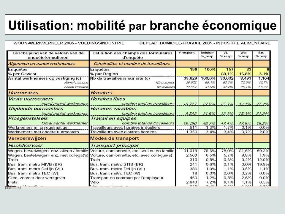 Utilisation: mobilité par branche économique